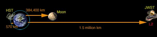 James Webb'in yörüngesi, Ay ve Dünya'nın uzaklıklarının karşılaştırılması